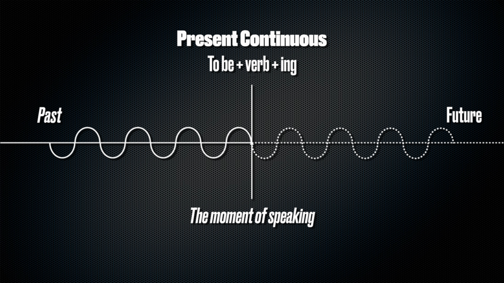 The present continuous is used for actions happening now; an action that is going on at this very moment.